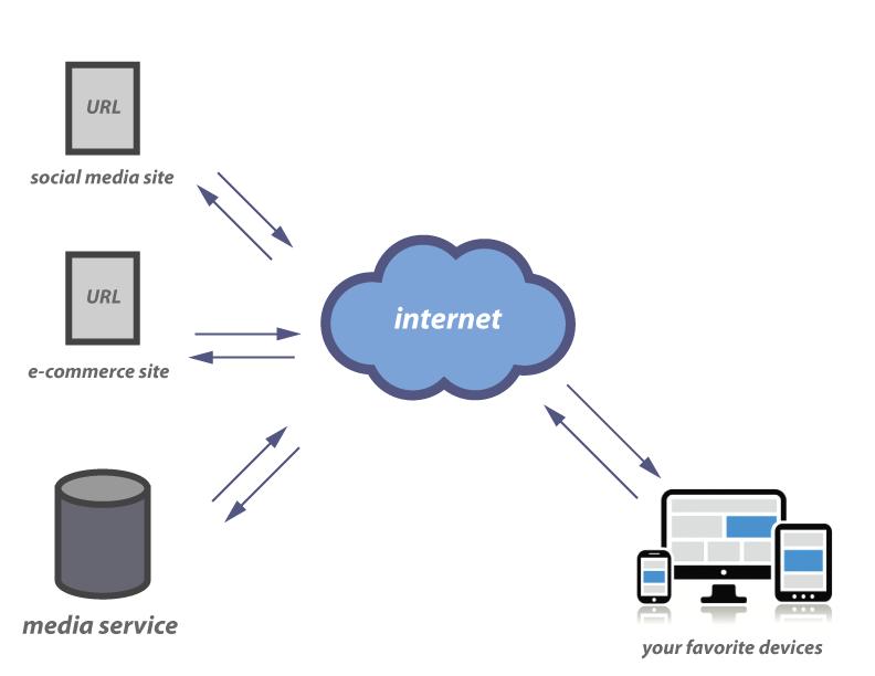 Internet-model